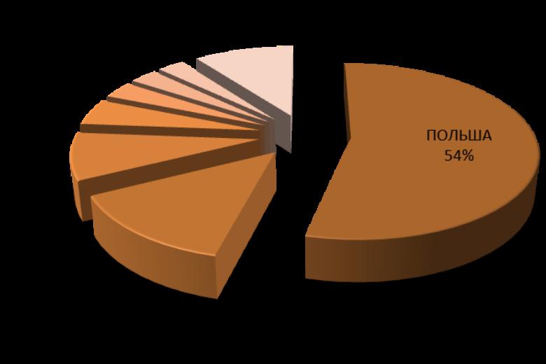 Польша— крупнейший импортёр яблок вРоссию