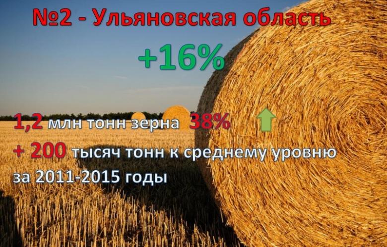 2. Ульяновская область