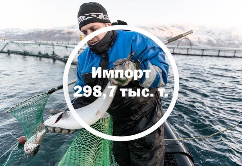 Рыба: снизились и импорт, и производство
