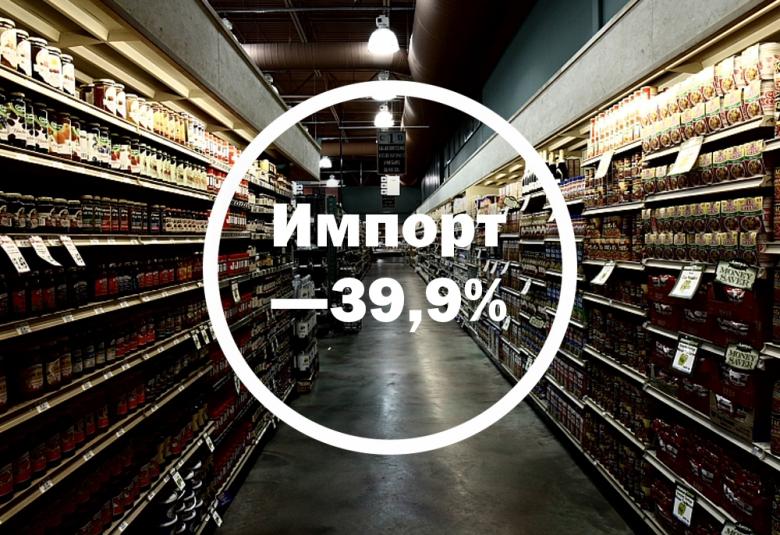 Импорт снизился почти на40%
