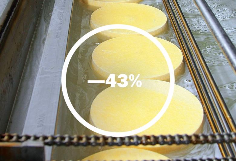 Ввоз молочной продукции сократился на43%