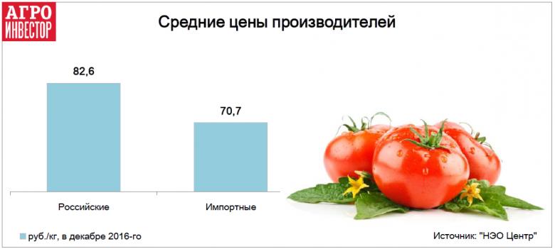 Российские томаты пока дороже