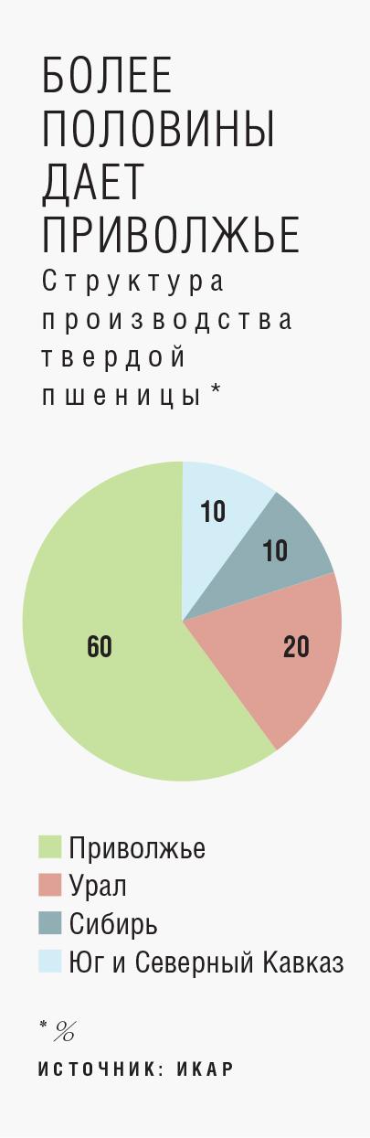 Около 60% урожая дает Приволжье