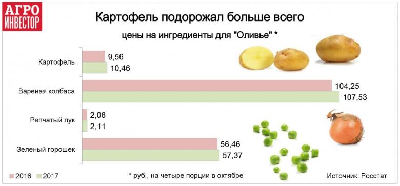 Самый дорогой ингредиент— колбаса