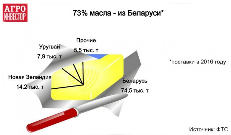 Беларусь лидирует по поставкам масла и сыра