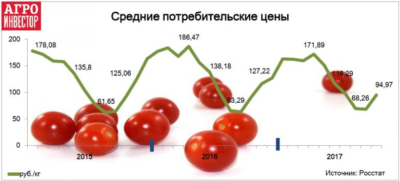 Спрос сместился на более доступные овощи