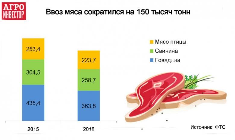 Уменьшились поставки всех видов мяса