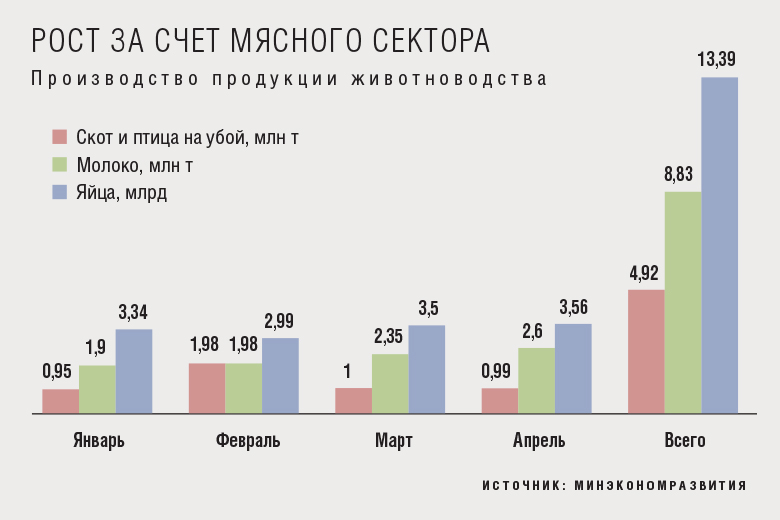 Рост АПК в январе-апреле