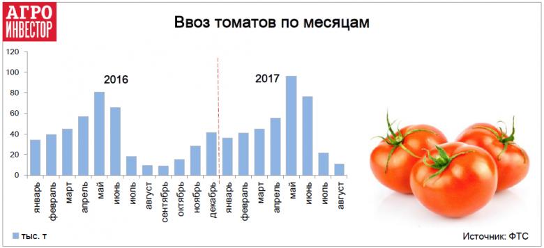 Самый большой объем импорта идет весной