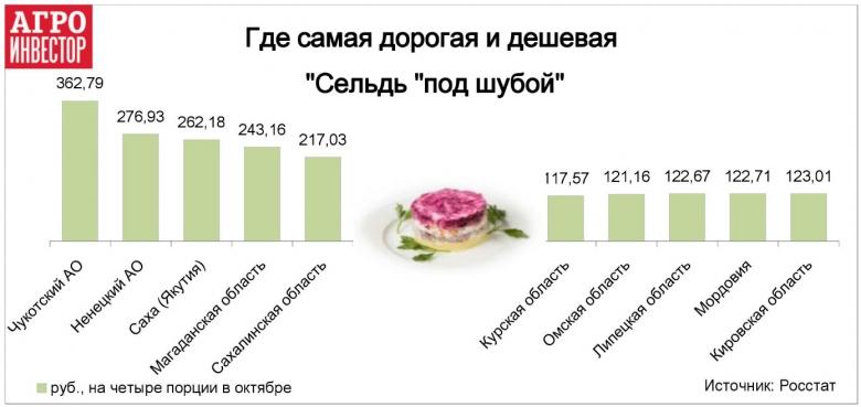 Выгоднее всего готовить в Курской области