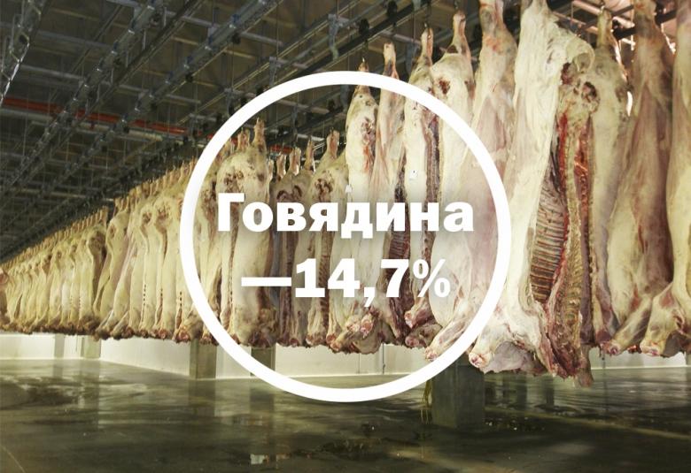 Мясо КРС— минус 15%