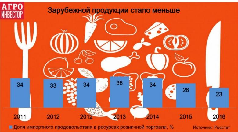 С2014 года доля импорта снизилась на11%