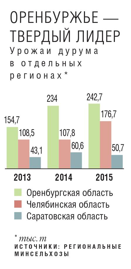 В Оренбургской области выращивается до 80%