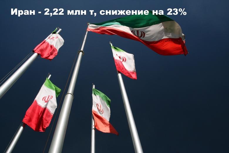 Иран— 2,22 млн т, снижение на23%