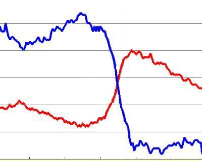 Цены напшеницу вРоссии движутся разнонаправленно