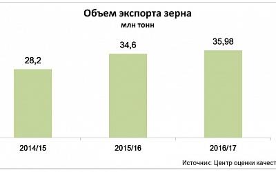 Экспорт зерна всезоне-2016/17
