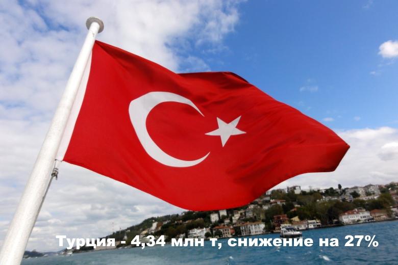 Турция— 4,34 млн т, снижение на 27%