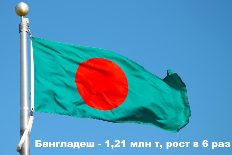 Бангладеш— 1,21 млн т, рост в 6 раз