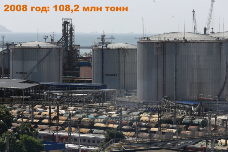 2008 год: 108,2 млн тонн