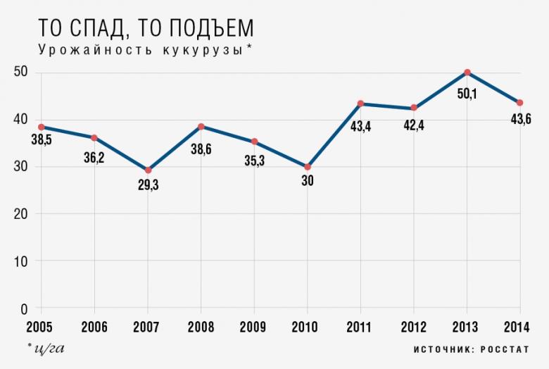 (1) То спад, то подъем