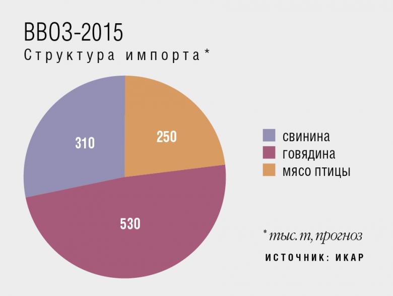 (6) Ввоз-2015