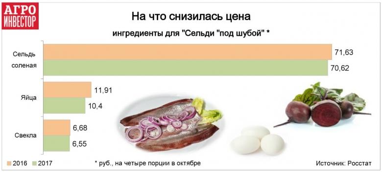 """Ингредиенты «Сельди """"под шубой""""» стали дешевле"""
