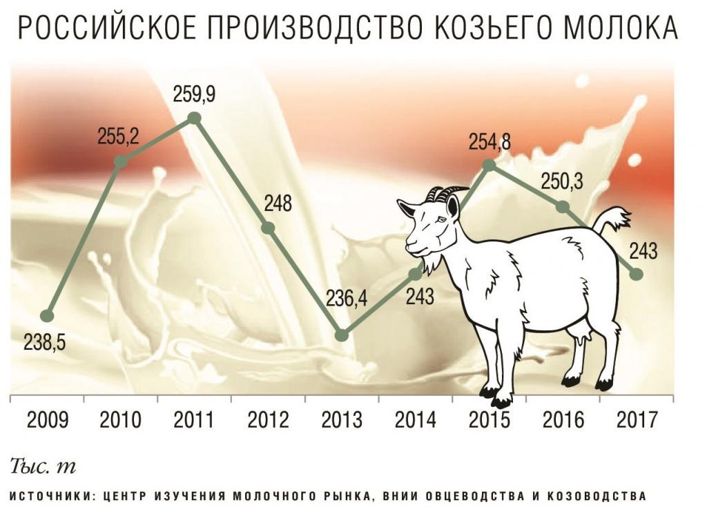 Производство козьего молока