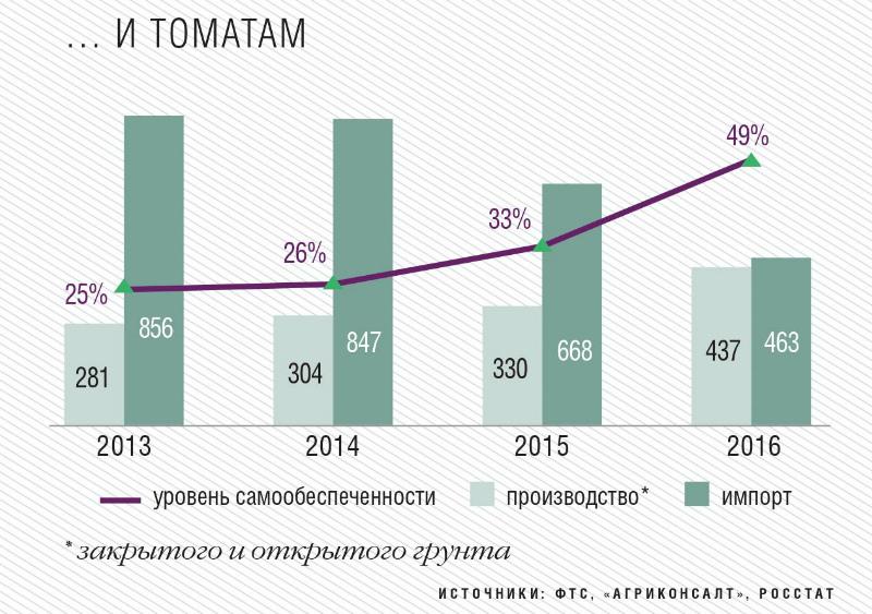 Рыночный баланс по томатам