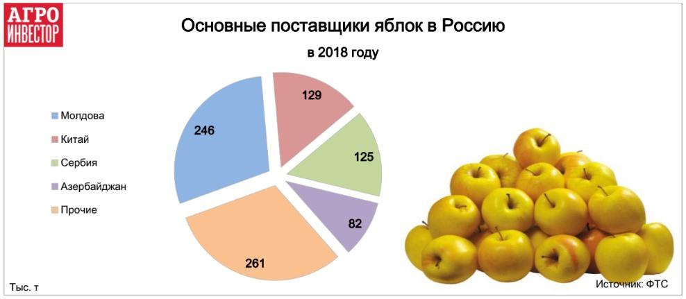 Не больше 40% импорта в сезон