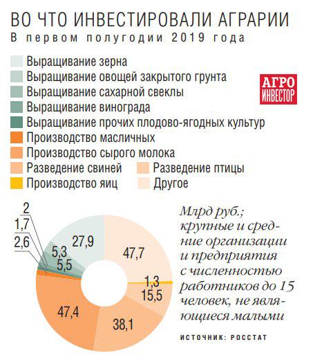 Инвестируют в россию таких областях кредиты онлайн заявки отп банк