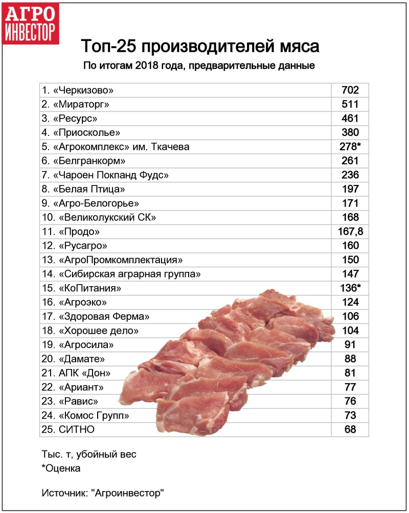 Рейтинг крупнейших производителей мяса России по итогам 2018 года