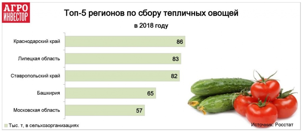 топ-5 регионов по сбору тепличных овощей