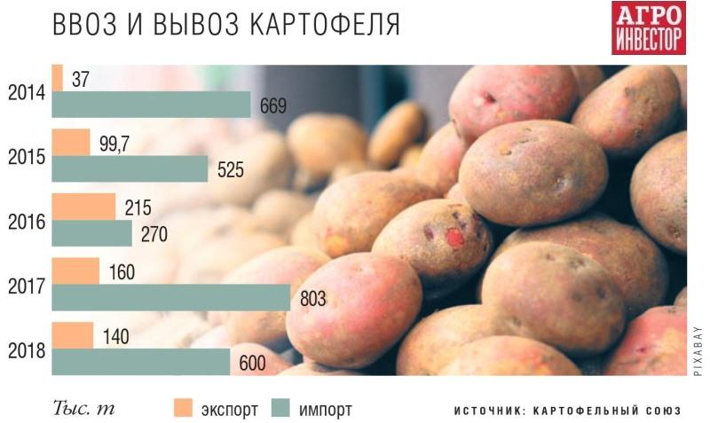 Ввоз картофеля