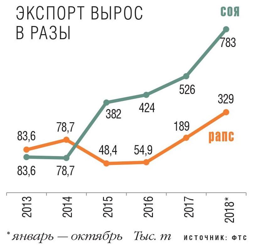 Экспорт вырос в разы