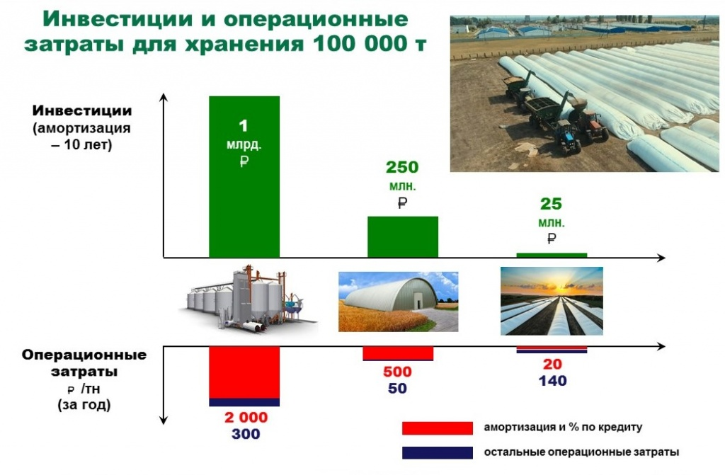 Инвестиции и операционные затраты на организацию хранения зерна
