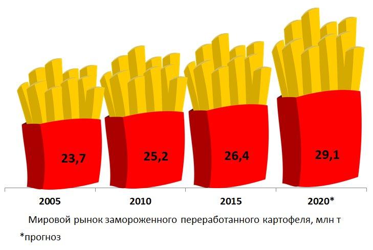 Мировой рынок замороженного переработанного картофеля