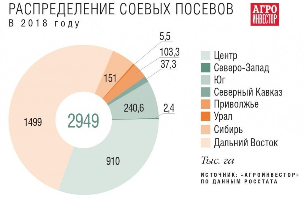 Распределение соевых посевов