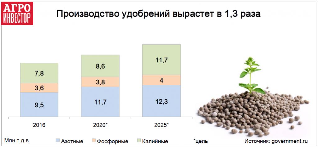 Производство удобрений вырастет в 1,3 раза