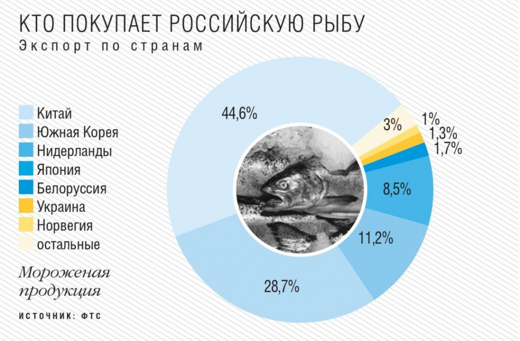 Кто покупает российскую рыбу
