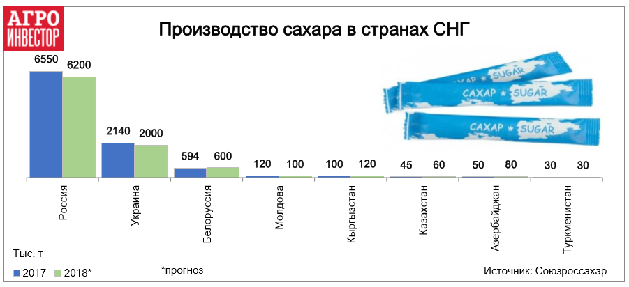 Производство сахара в странах СНГ