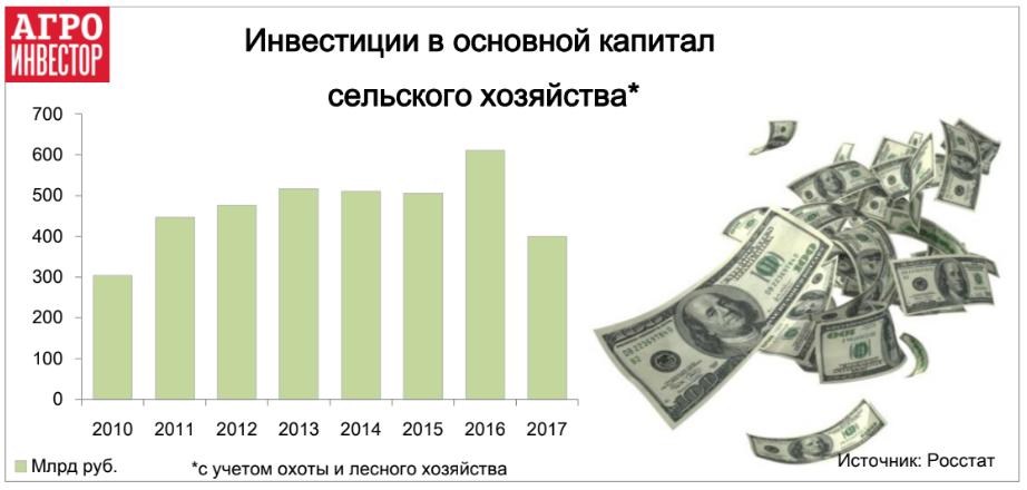 Инвестиции в агросектор выросли на 23%