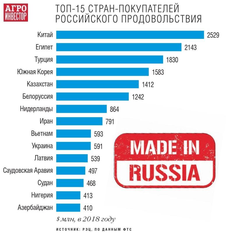 Топ-15 стран покупателей российских продуктов