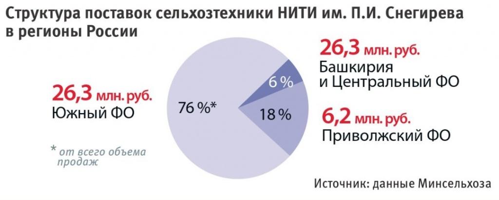 Структура поставок сельхозтехники в регионы России