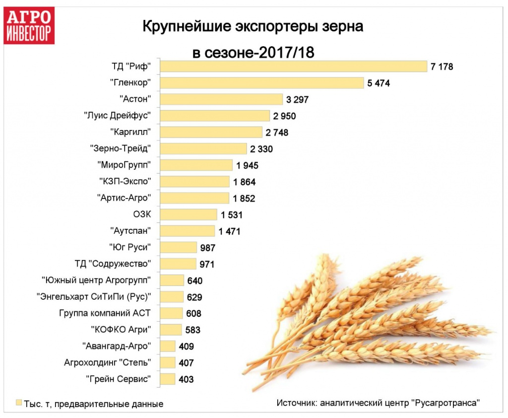 Крупнейшие экспортеры зерна