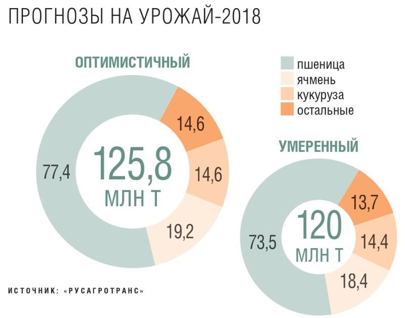 Прогнозы на урожай 2018
