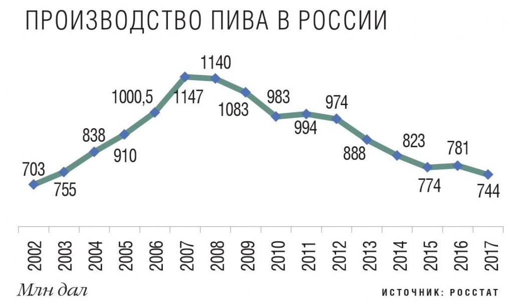 Производство пива в России