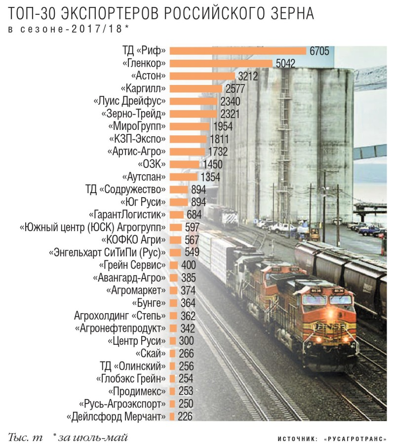 Топ-30 экспортеров российского зерна