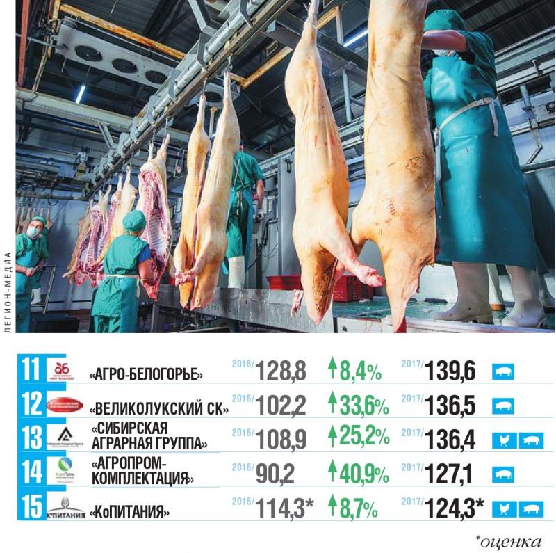 Топ-25 крупнейших российских производителей мяса Лидеры рынка продолжат консолидацию