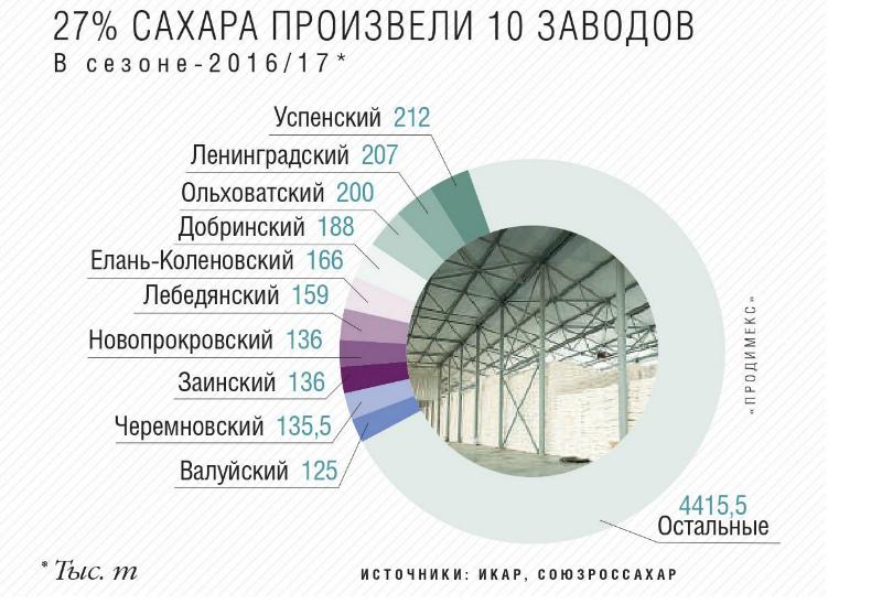 27% сахара произвели 10 заводов