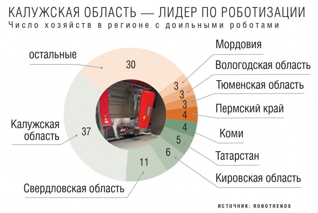 Число хозяйств в регионе с доильными роботами